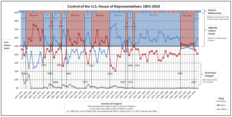 800px-Control_of_the_U.S._House_of_Representatives.png