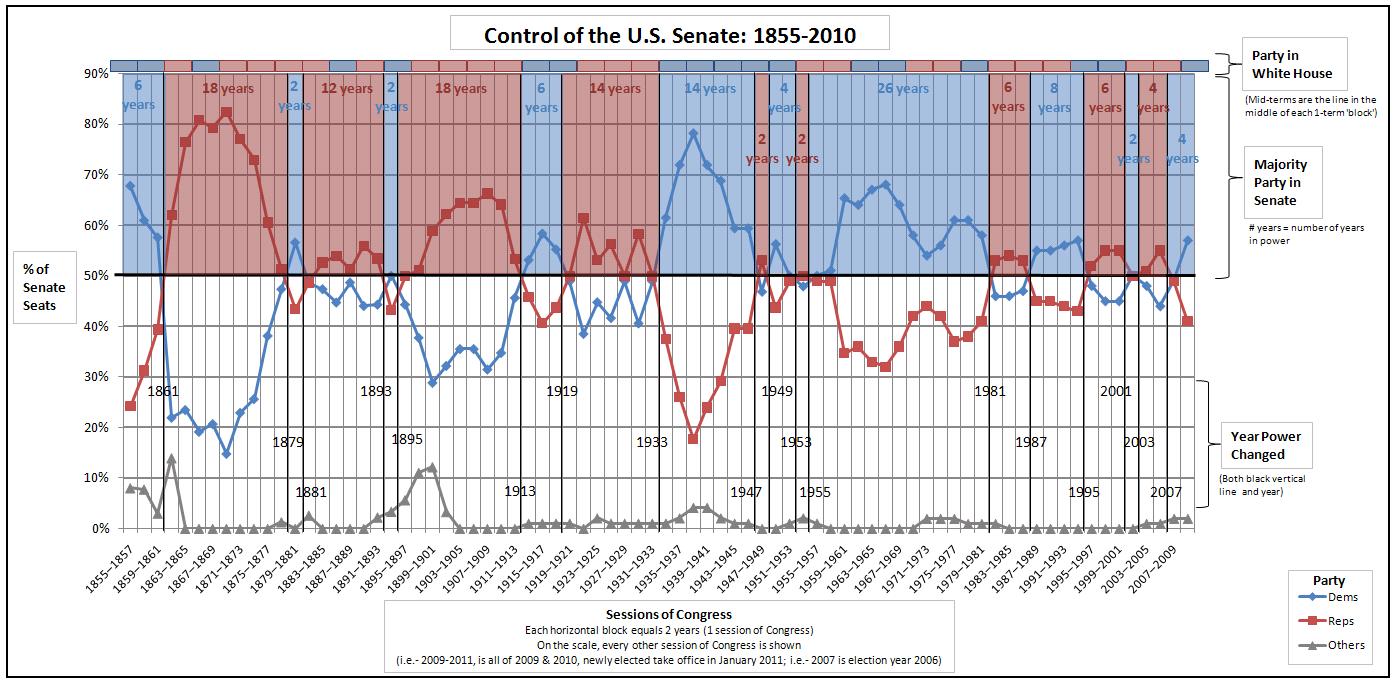 Control_of_the_U.S._Senate.png