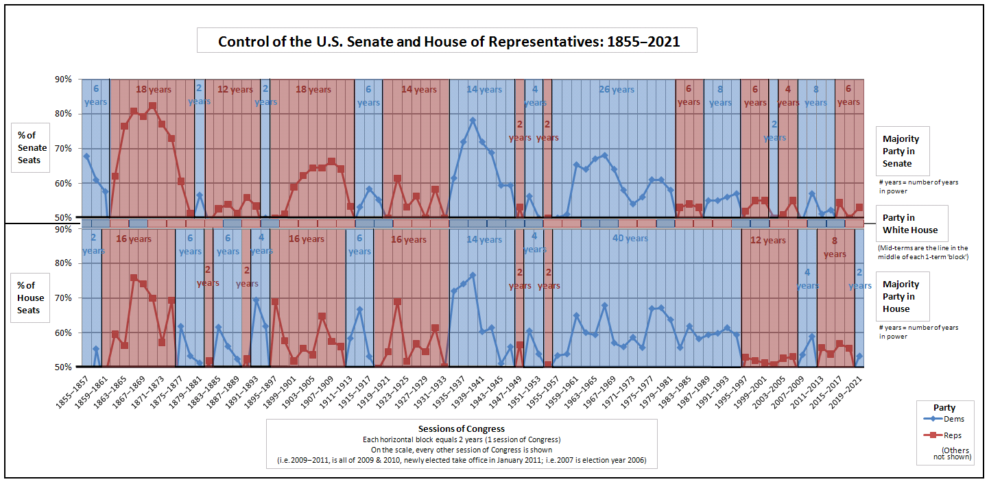 Combined--Control_of_the_U.S._House_of_Representatives_-_Control_of_the_U.S._Senate.png