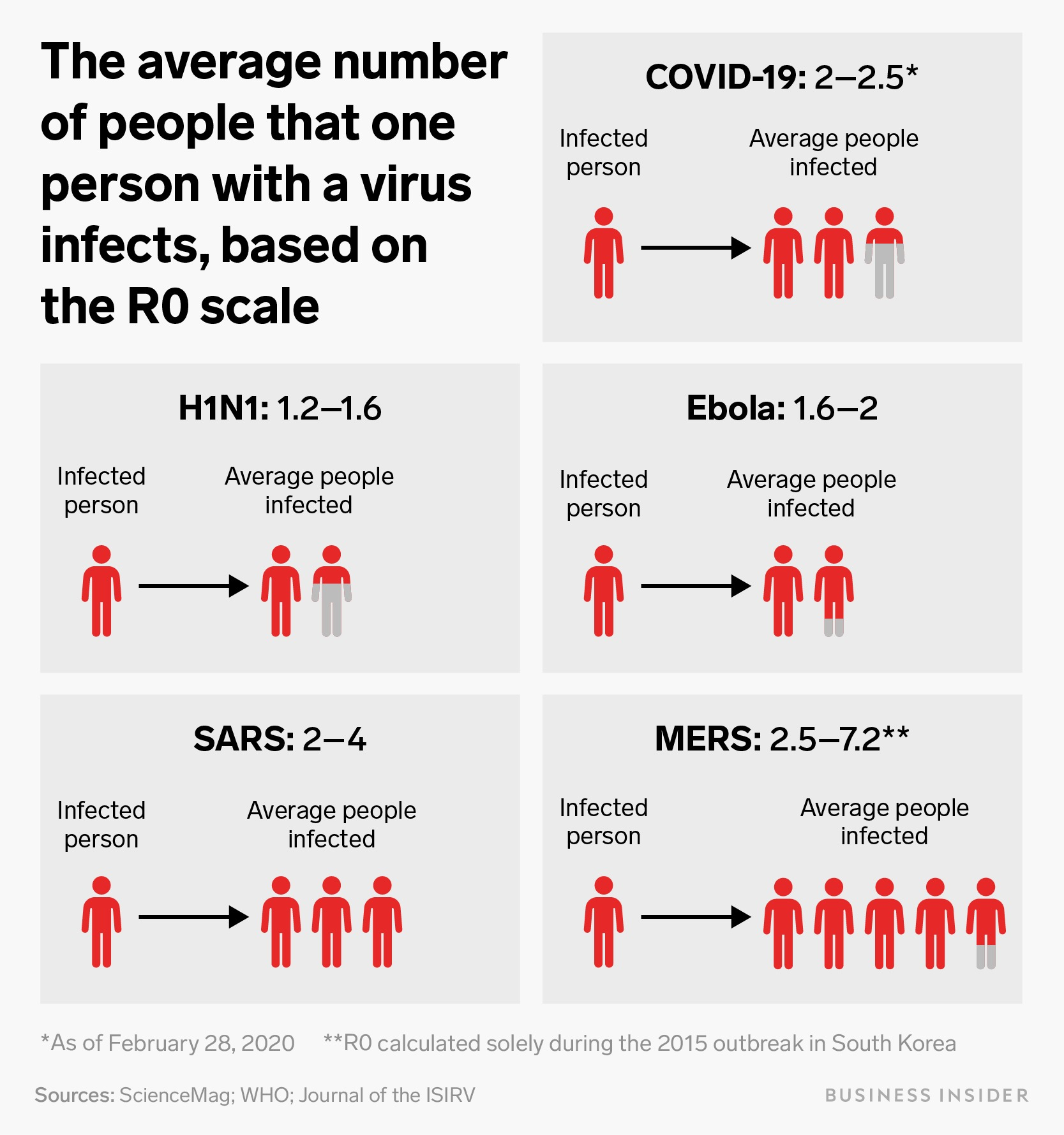 An average coronavirus patient infects at least 2 others. To end the pandemic, that crucial ...